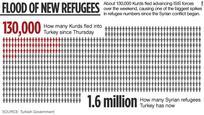 Szíriai menekültek száma Törökországban