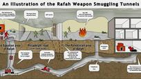 An Illustration of the Rafah Smuggling Tunnels