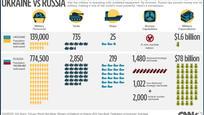 Ukrajna és Oroszország katonai erejének összehasonlítása