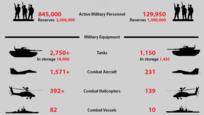 Ukrajna és Oroszország katonai erejének összehasonlítása 2.